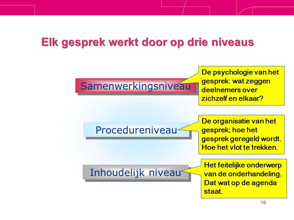 19 Elk gesprek werkt door op drie niveaus Samenwerkingsniveau Procedureniveau Inhoudelijk niveau Het feitelijke onderwerp van de onderhandeling.