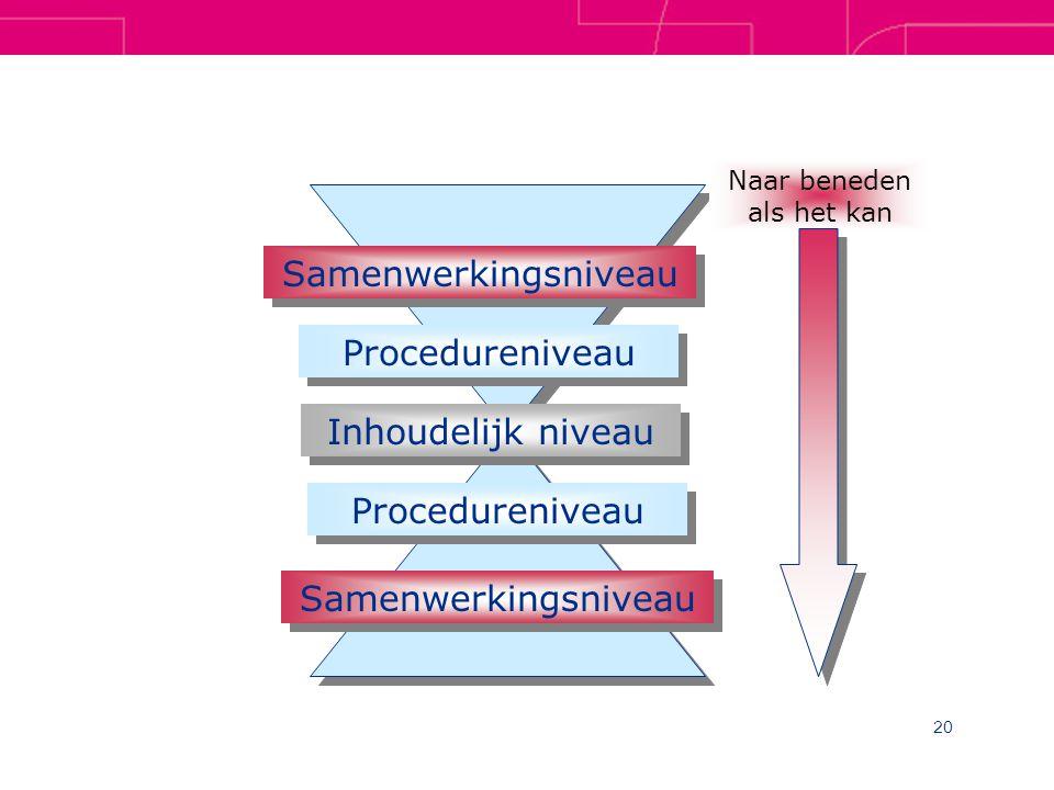 20 Samenwerkingsniveau Procedureniveau Inhoudelijk niveau Samenwerkingsniveau Procedureniveau Naar beneden als het kan