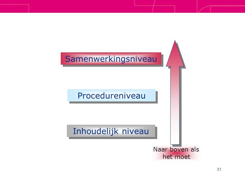 31 Samenwerkingsniveau Procedureniveau Inhoudelijk niveau Naar boven als het moet