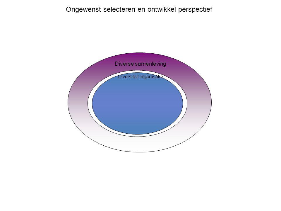 Diverse samenleving Diversiteit organisatie Ongewenst selecteren en ontwikkel perspectief