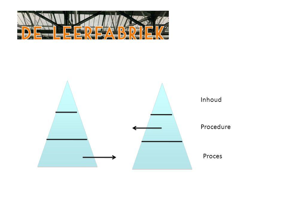 Inhoud Procedure Proces