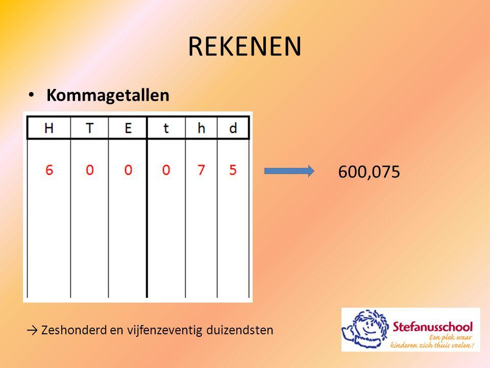 Verhoudingen REKENEN → verhoudingstabel 'procenten' SOM: Jaap heeft per maand € 1.850,- te besteden.
