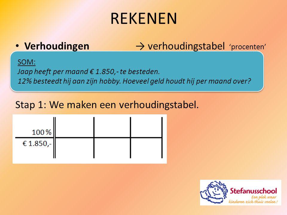 Verhoudingen REKENEN → verhoudingstabel 'procenten' SOM: Jaap heeft per maand € 1.850,- te besteden. 12% besteedt hij aan zijn hobby. Hoeveel geld hou