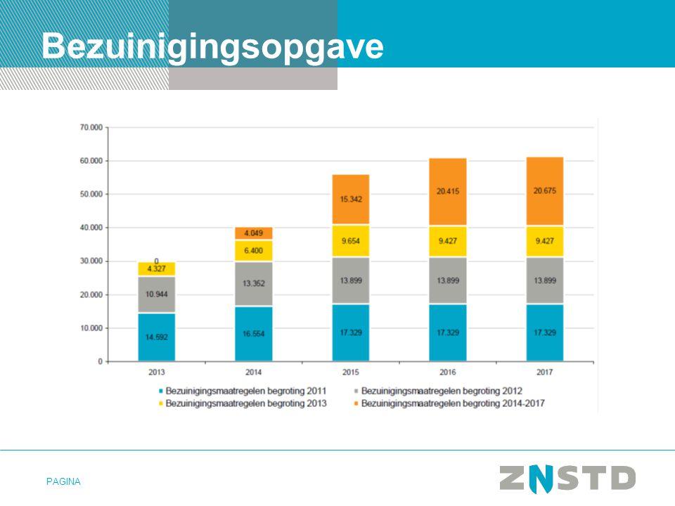 PAGINA Beïnvloedbaar budget Zaanstad 36% autonome uitgaven Cultuur, Klimaat, Sport, etc.