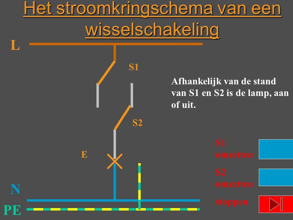 L N PE E Afhankelijk van de stand van S1 en S2 is de lamp, aan of uit. S1 omzetten S2 omzetten stoppen S1 S2 Het stroomkringschema van een wisselschak
