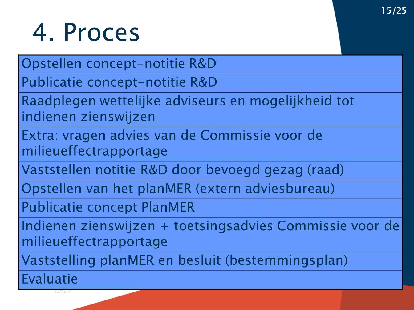 4. Proces 15/25 Opstellen concept-notitie R&D Publicatie concept-notitie R&D Raadplegen wettelijke adviseurs en mogelijkheid tot indienen zienswijzen