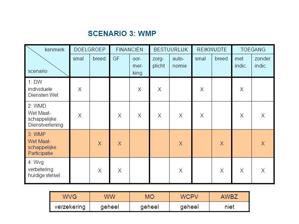 Kabinetsplannen ( contourennota april 2004) De AWBZ gaat geleidelijk terug naar de basis Wet Maatschappelijke Ondersteuning geeft gemeenten opdracht ondersteuning te plannen en te organiseren Burgers zolang mogelijk zelfstandig en zelfredzaam