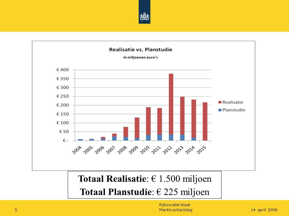 Rijkswaterstaat Marktcontactdag514 april 2009 Totaal Realisatie: € 1.500 miljoen Totaal Planstudie: € 225 miljoen