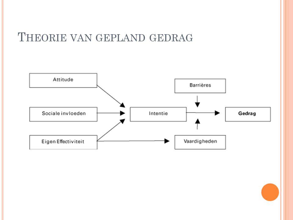 T HEORIE VAN GEPLAND GEDRAG