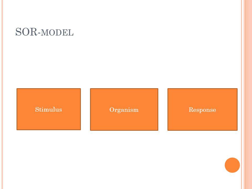 SOR- MODEL Horen Zien Voelen Proeven Ruiken Black Box Persoonlijkheid en levensstijl Motivatie Informatieverwerkings- proces Leren Houding (attitude) Beslissen Aankoopgedrag Gebruiken Afdanken