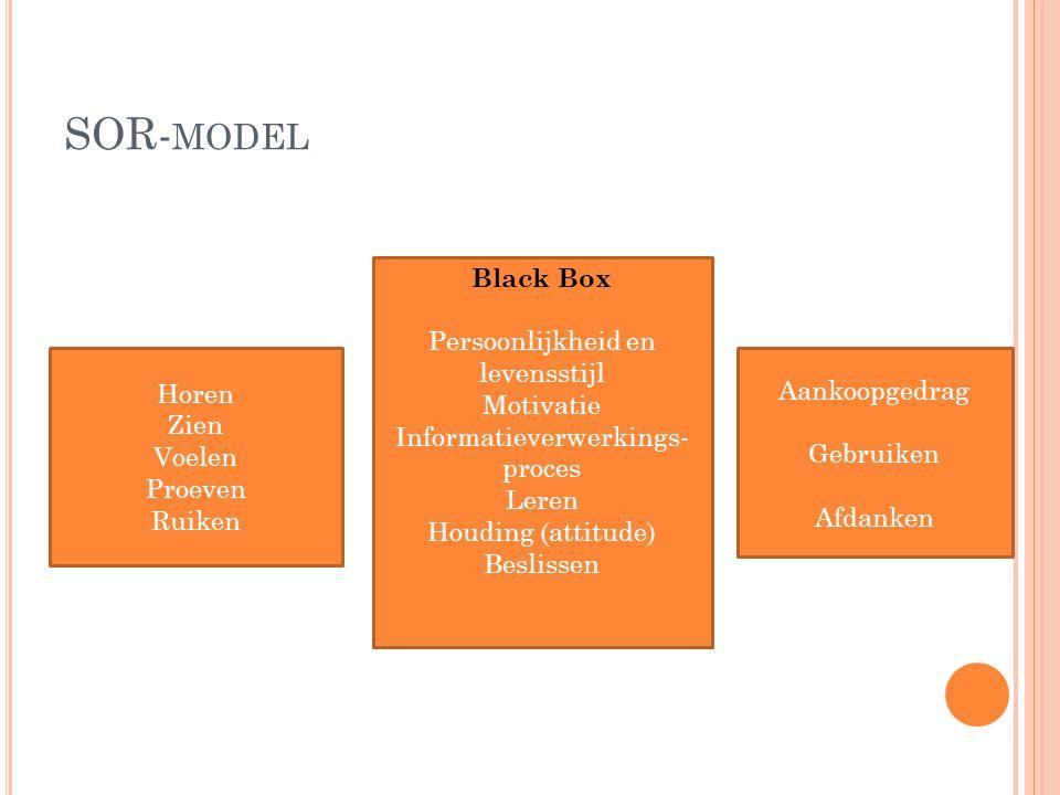 SOR- MODEL Horen Zien Voelen Proeven Ruiken Black Box Persoonlijkheid en levensstijl Motivatie Informatieverwerkings- proces Leren Houding (attitude)