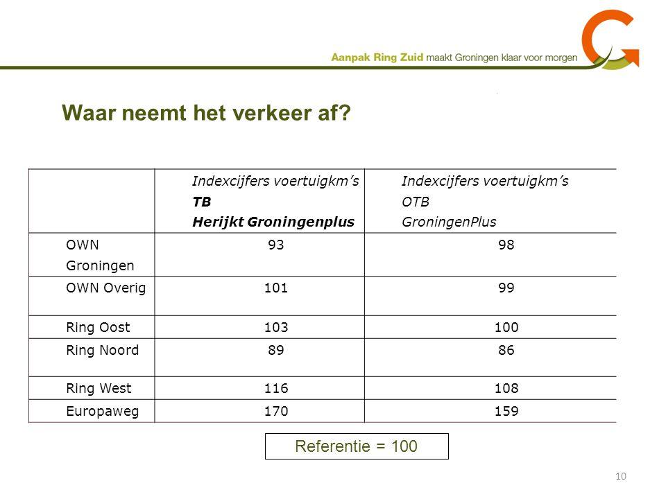 Waar neemt het verkeer af? 10 Indexcijfers voertuigkm's TB Herijkt Groningenplus Indexcijfers voertuigkm's OTB GroningenPlus OWN Groningen 9398 OWN Ov