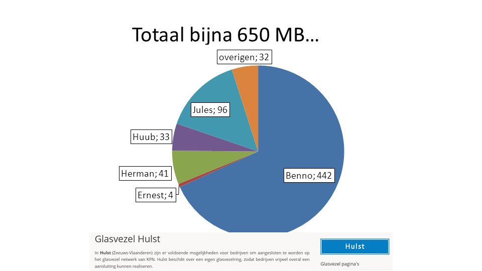 Totaal bijna 650 MB…