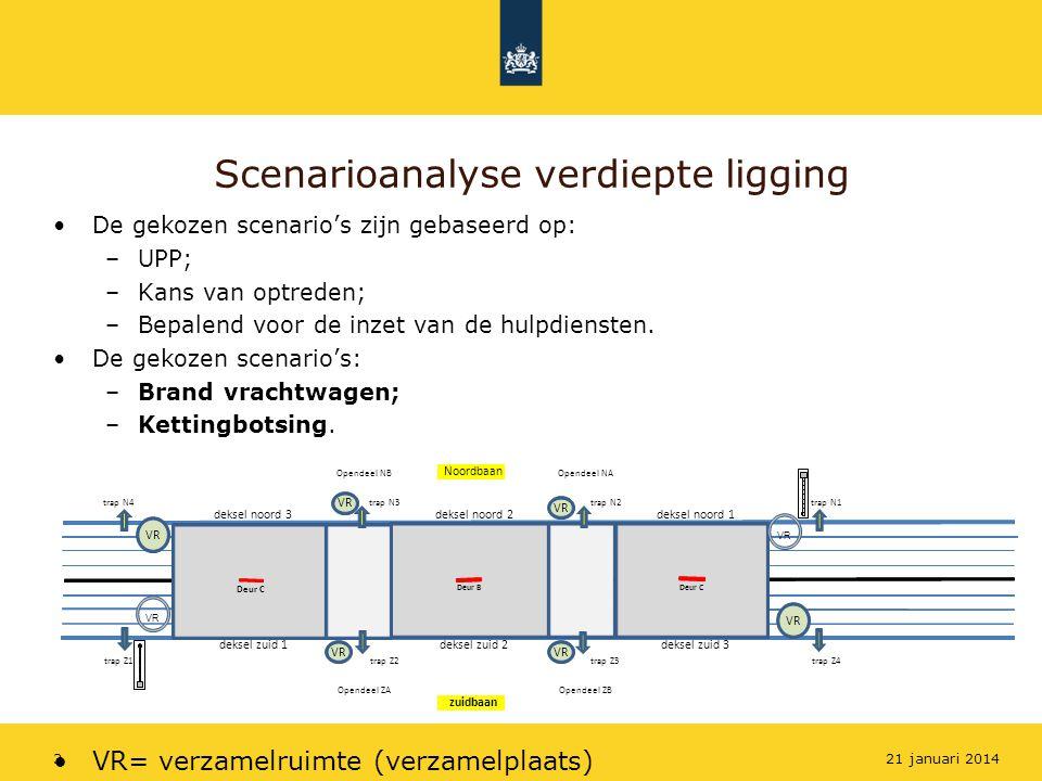 Scenarioanalyse verdiepte ligging De gekozen scenario's zijn gebaseerd op: –UPP; –Kans van optreden; –Bepalend voor de inzet van de hulpdiensten. De g