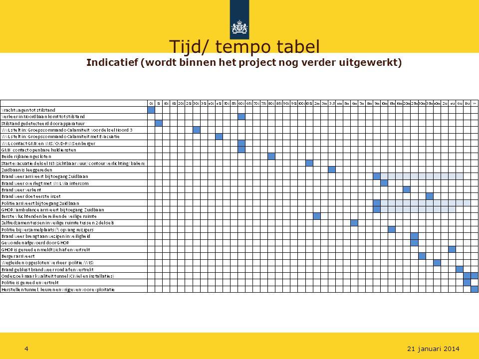 Tijd/ tempo tabel Indicatief (wordt binnen het project nog verder uitgewerkt) 421 januari 2014