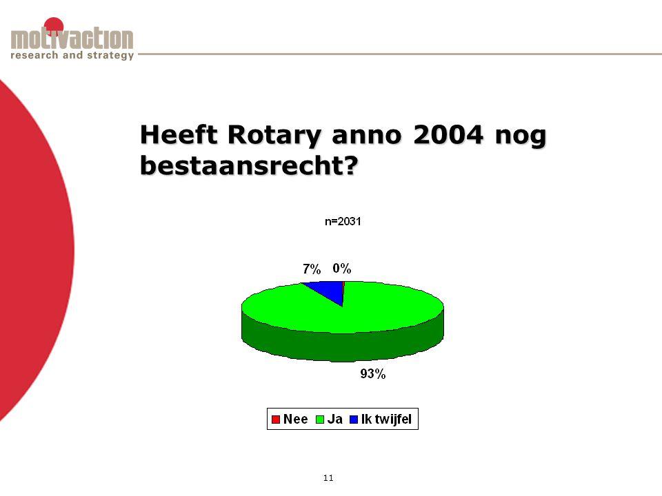 12 Als Rotary niet bestond, zou u dan betrokken willen worden bij de oprichting?