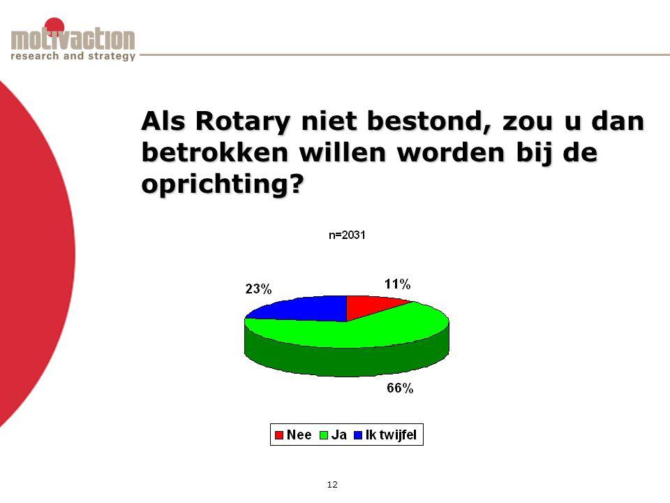 12 Als Rotary niet bestond, zou u dan betrokken willen worden bij de oprichting
