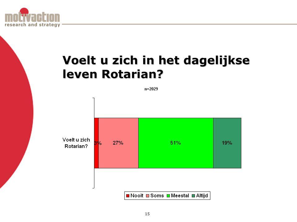 15 Voelt u zich in het dagelijkse leven Rotarian
