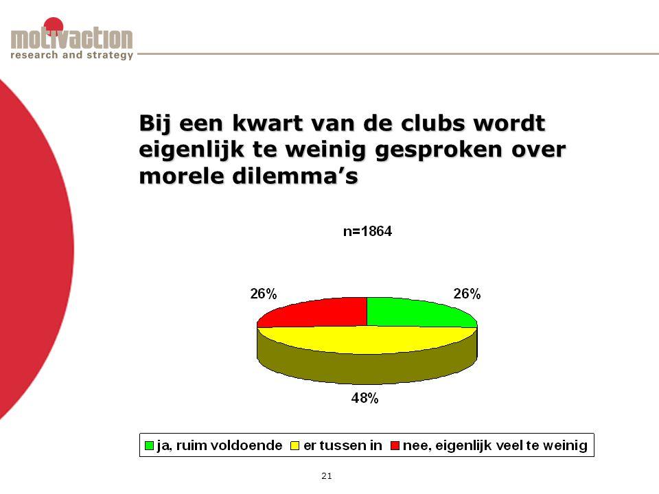 21 Bij een kwart van de clubs wordt eigenlijk te weinig gesproken over morele dilemma's
