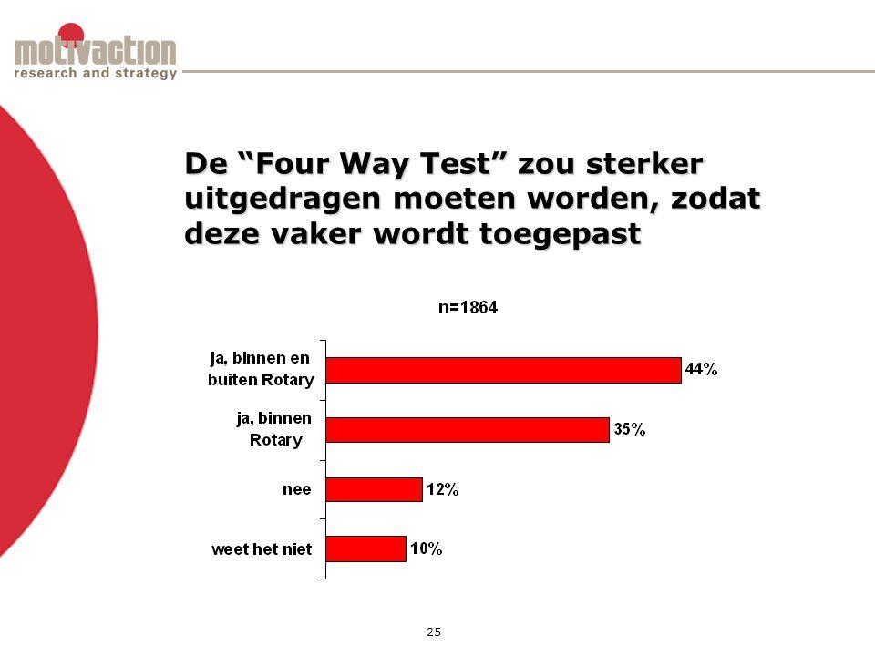 25 De Four Way Test zou sterker uitgedragen moeten worden, zodat deze vaker wordt toegepast