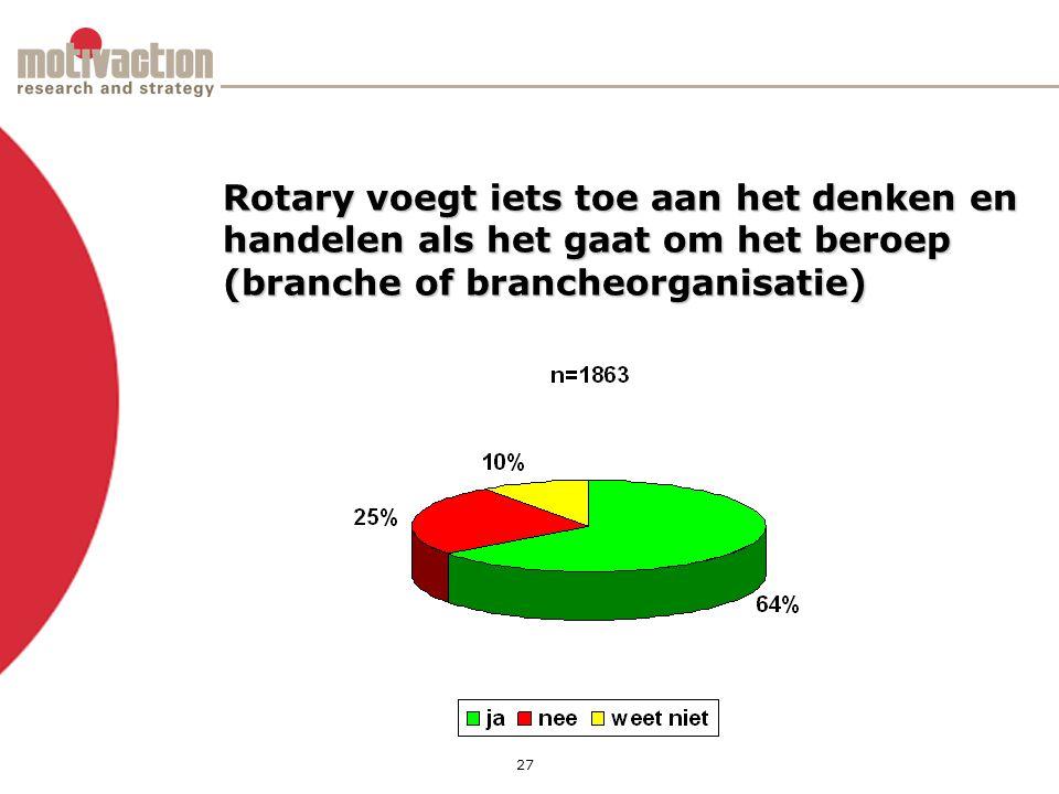 27 Rotary voegt iets toe aan het denken en handelen als het gaat om het beroep (branche of brancheorganisatie)