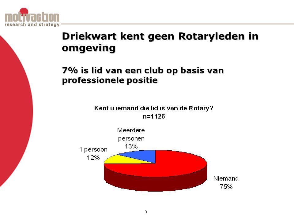 3 Driekwart kent geen Rotaryleden in omgeving 7% is lid van een club op basis van professionele positie