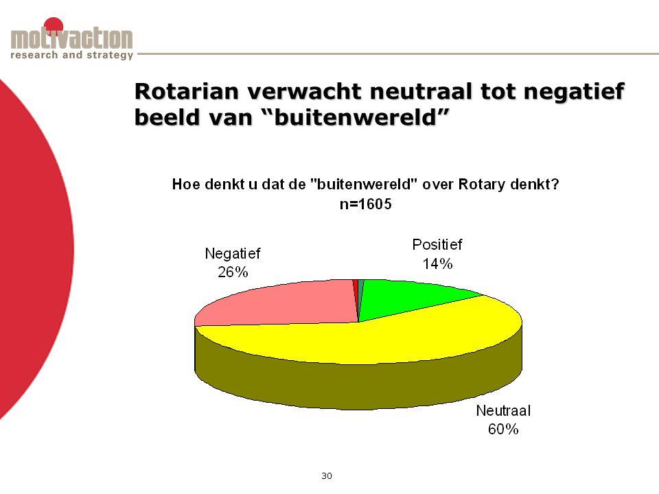 30 Rotarian verwacht neutraal tot negatief beeld van buitenwereld
