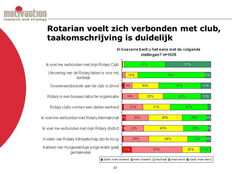 33 Rotarian voelt zich verbonden met club, taakomschrijving is duidelijk