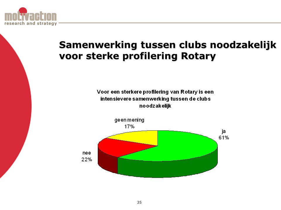 35 Samenwerking tussen clubs noodzakelijk voor sterke profilering Rotary