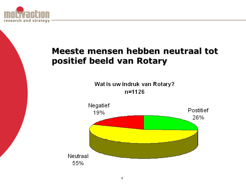 5 Rotarylid is mens als ieder ander