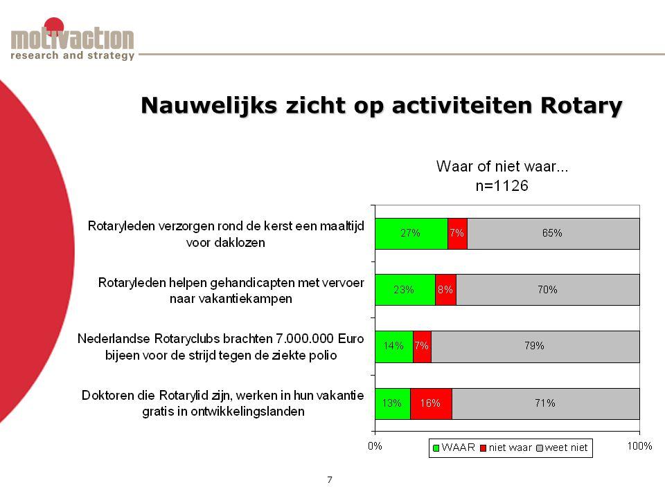 7 Nauwelijks zicht op activiteiten Rotary