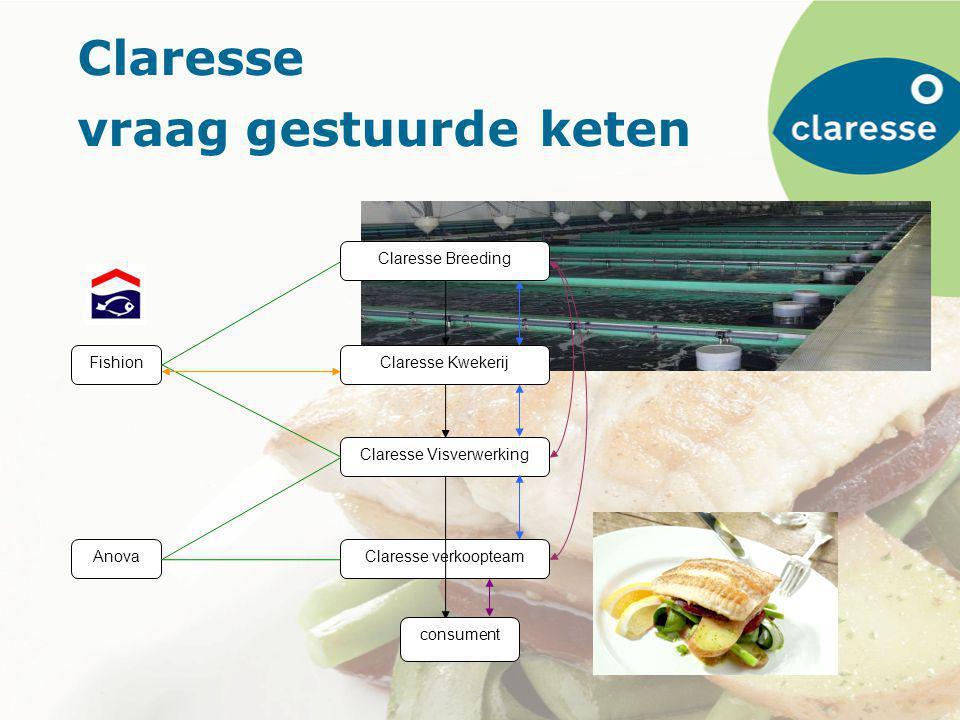 Claresse vraag gestuurde keten Claresse Breeding Claresse Kwekerij Claresse Visverwerking Claresse verkoopteam Fishion Anova consument