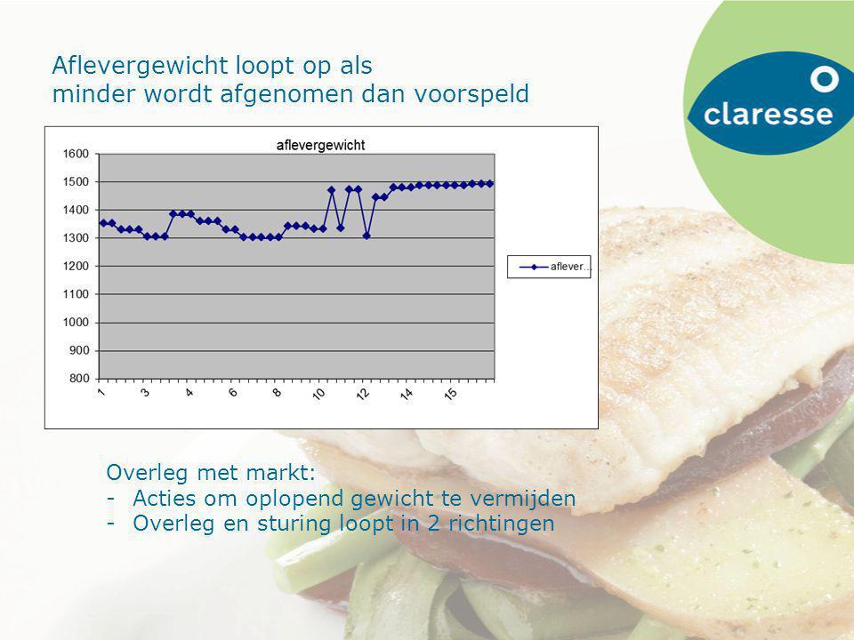 Aanloop tot project Fish on demand Stagnatie verkoop (2010-….) Op zoek naar redenen Vanuit kweek in gesprek met afnemers en tussenschakels van de keten Verpakkers voor supermarkten (mayonna) Inkopers supermarkten (jumbo, sligro) Filiaalinkopers visafdeling Consument Imago kweekvis / zoetwatervis???