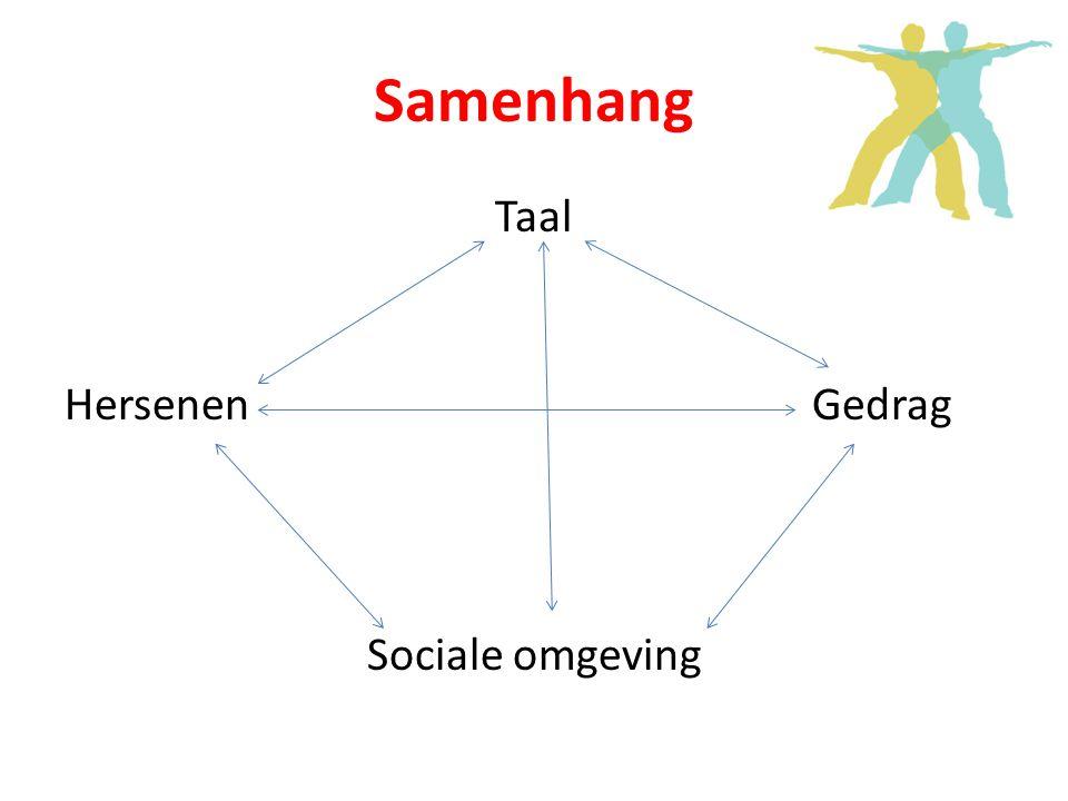 Samenhang Taal Hersenen Gedrag Sociale omgeving