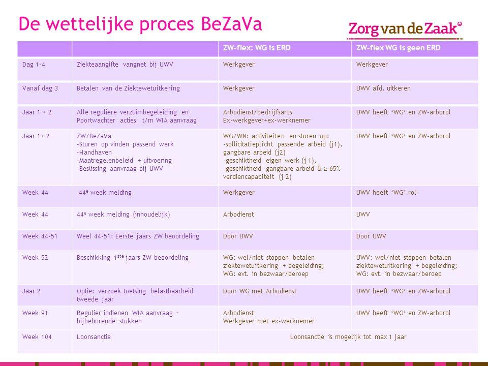 De wettelijke proces BeZaVa ZW-flex: WG is ERDZW-flex WG is geen ERD Dag 1-4Ziekteaangifte vangnet bij UWVWerkgever Vanaf dag 3Betalen van de Ziektewe