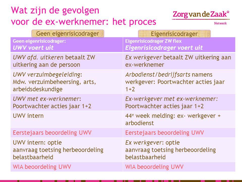 Wat zijn de gevolgen voor de ex-werknemer: het proces Geen eigenrisicodrager: UWV voert uit Eigenrisicodrager ZW flex Eigenrisicodrager voert uit UWV