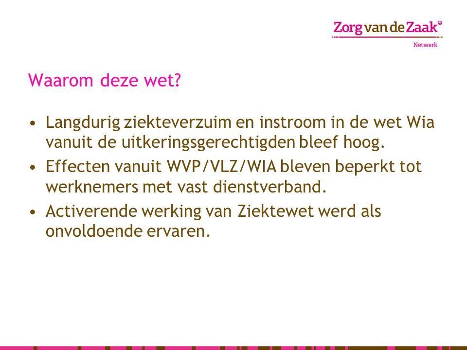 De wettelijke proces BeZaVa ZW-flex: WG is ERDZW-flex WG is geen ERD Dag 1-4Ziekteaangifte vangnet bij UWVWerkgever Vanaf dag 3Betalen van de ZiektewetuitkeringWerkgeverUWV afd.
