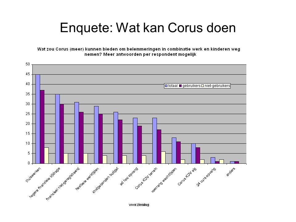 Enquete: Wat kan Corus doen