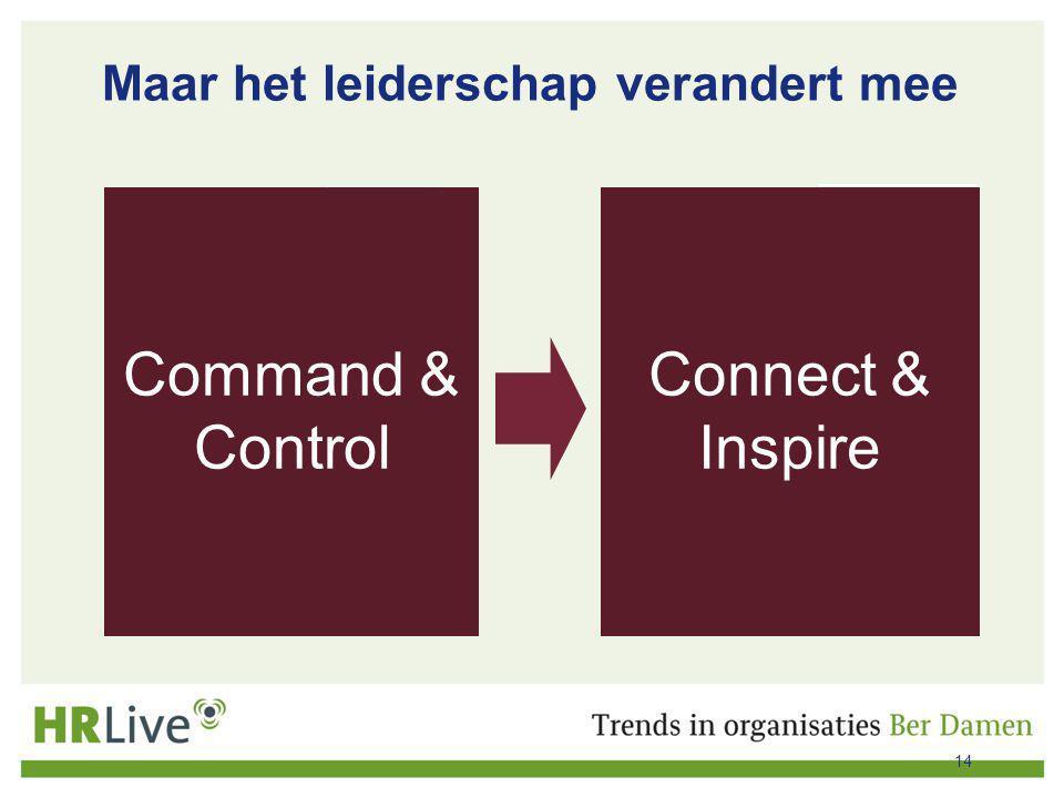 Maar het leiderschap verandert mee HARK Verplichten Instructie geven Controleren 'Top down' PANNENKOEK Verbinden Inspireren (zingeven) Vertrouwen 'Mid