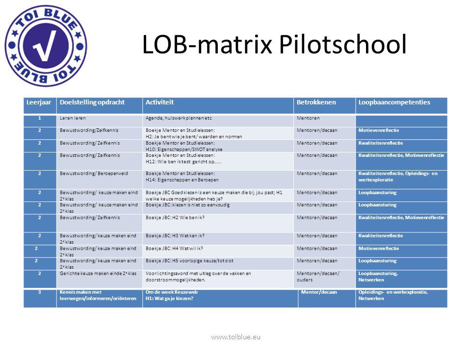 LOB-matrix Pilotschool LeerjaarDoelstelling opdrachtActiviteitBetrokkenenLoopbaancompetenties 1Leren leren Agenda, huiswerk plannen etcMentoren 2Bewus