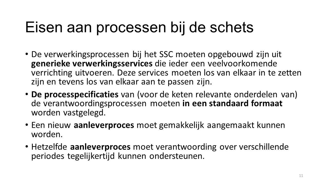 Eisen aan processen bij de schets De verwerkingsprocessen bij het SSC moeten opgebouwd zijn uit generieke verwerkingsservices die ieder een veelvoorkomende verrichting uitvoeren.