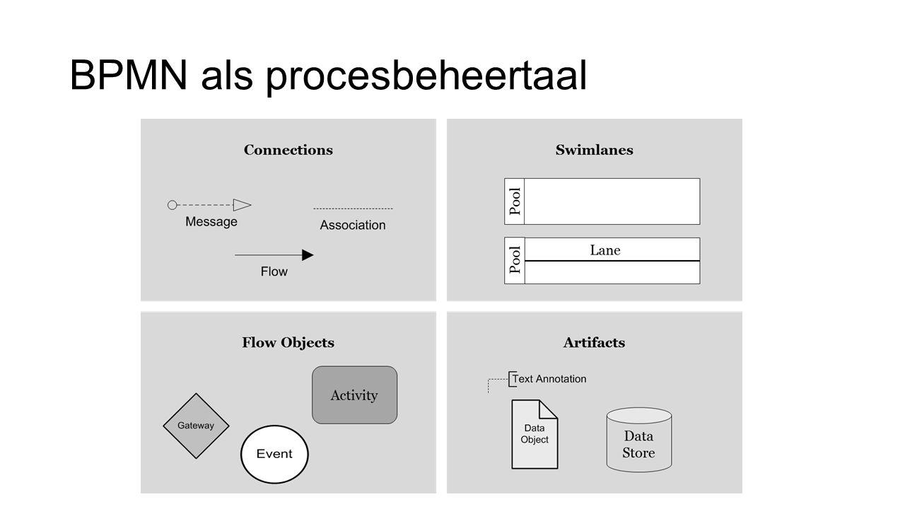 BPMN als procesbeheertaal