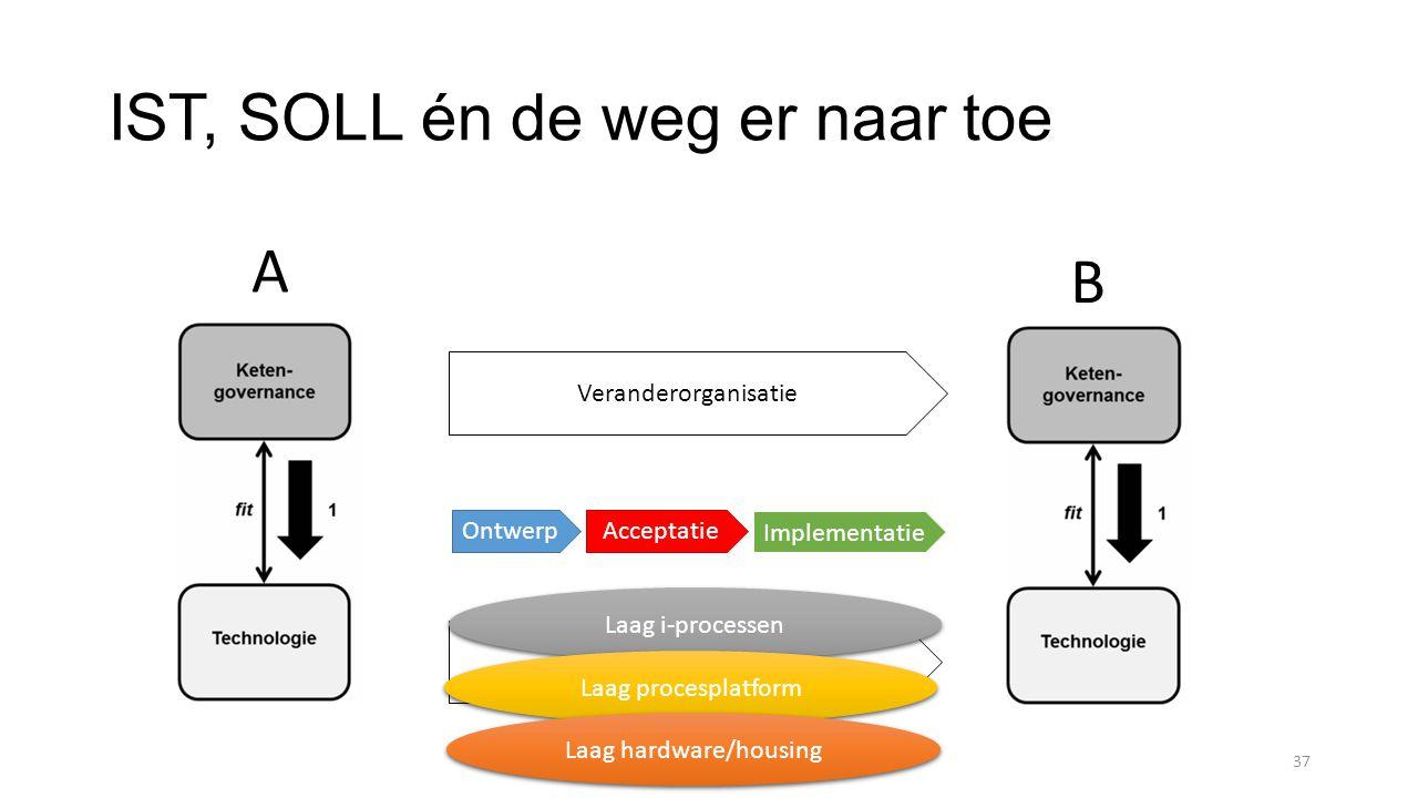 IST, SOLL én de weg er naar toe 37 Migratie technologie Veranderorganisatie A B AcceptatieOntwerp Implementatie Laag i-processen Laag procesplatform Laag hardware/housing