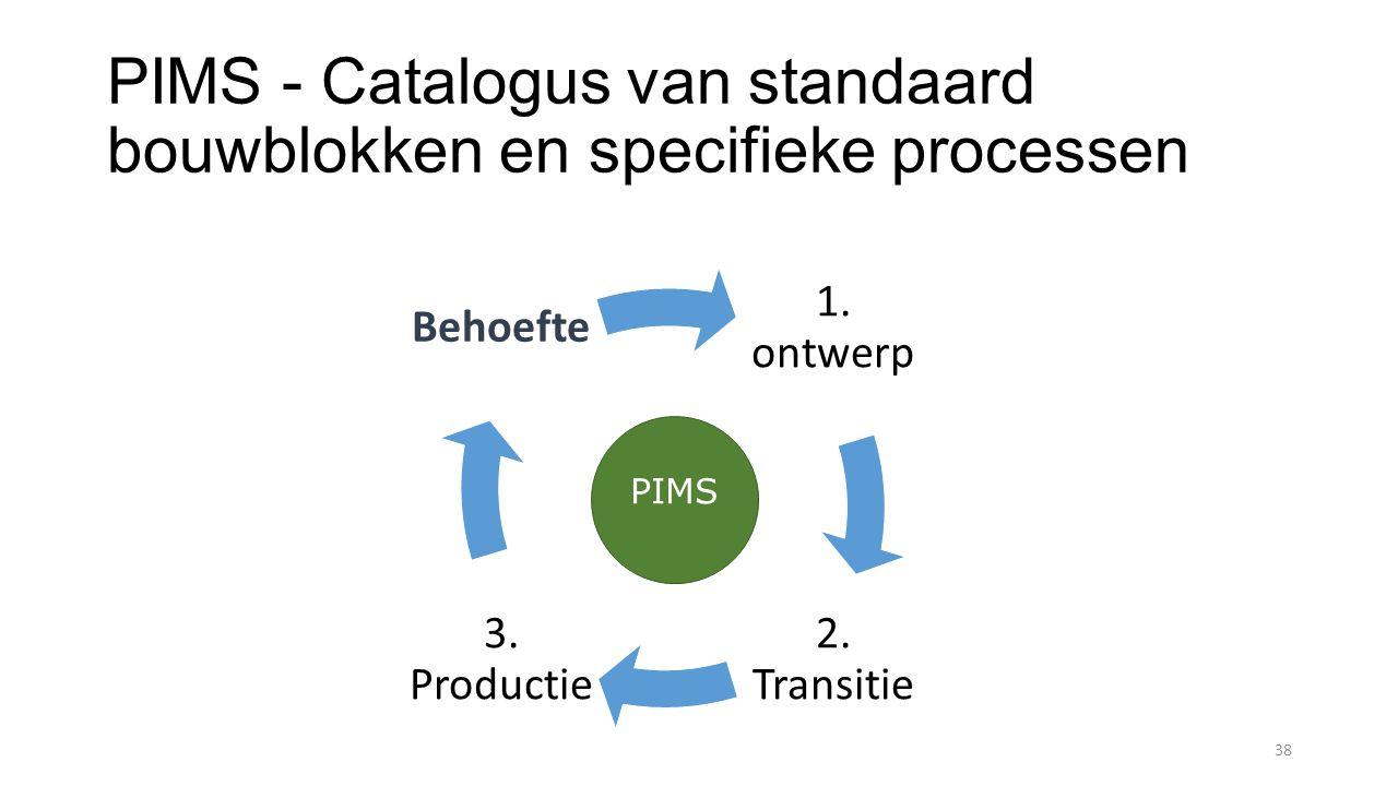 PIMS - Catalogus van standaard bouwblokken en specifieke processen 38 1.