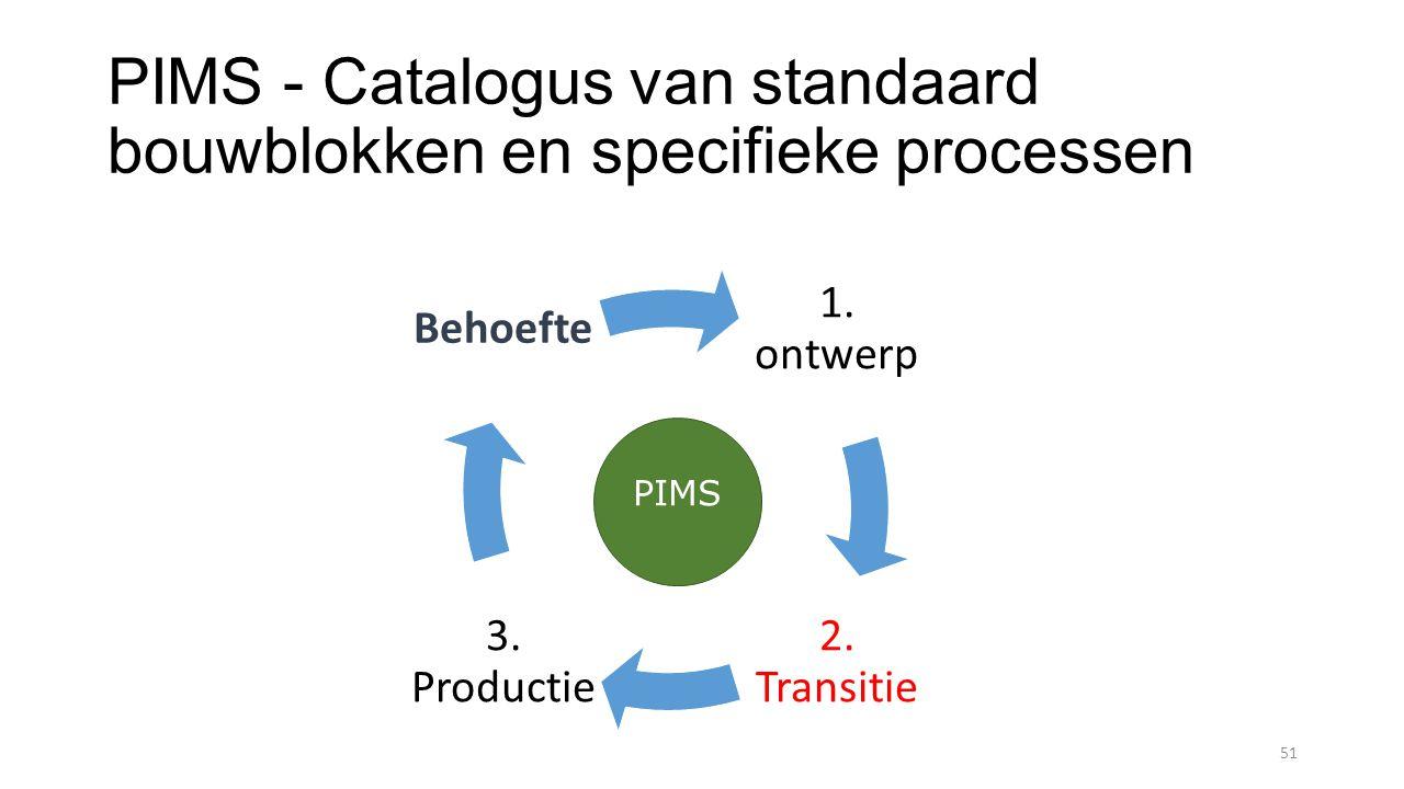 PIMS - Catalogus van standaard bouwblokken en specifieke processen 51 1.