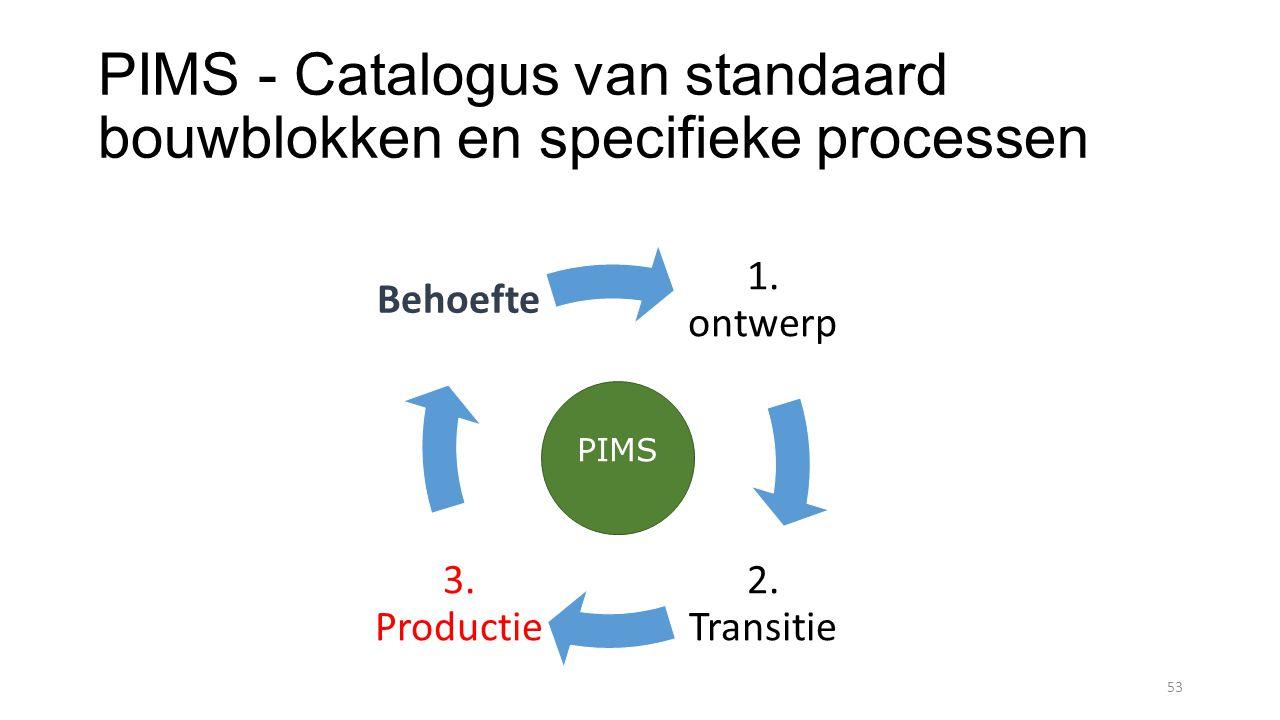 PIMS - Catalogus van standaard bouwblokken en specifieke processen 53 1.