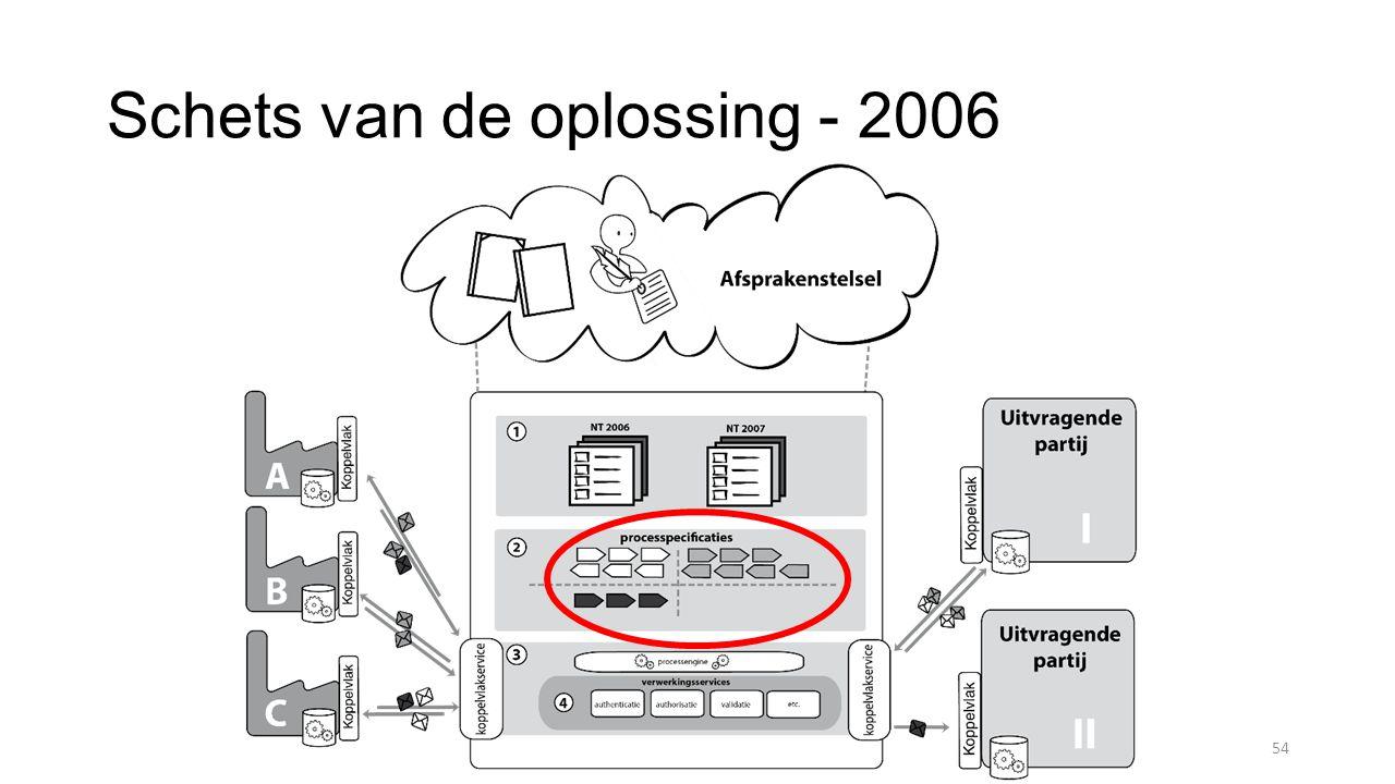 Schets van de oplossing - 2006 54