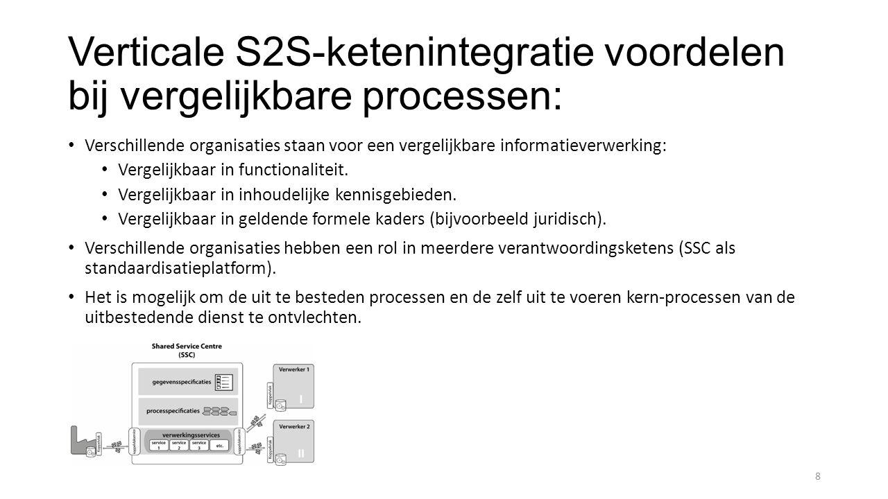 Verticale S2S-ketenintegratie voordelen bij vergelijkbare processen: Verschillende organisaties staan voor een vergelijkbare informatieverwerking: Vergelijkbaar in functionaliteit.