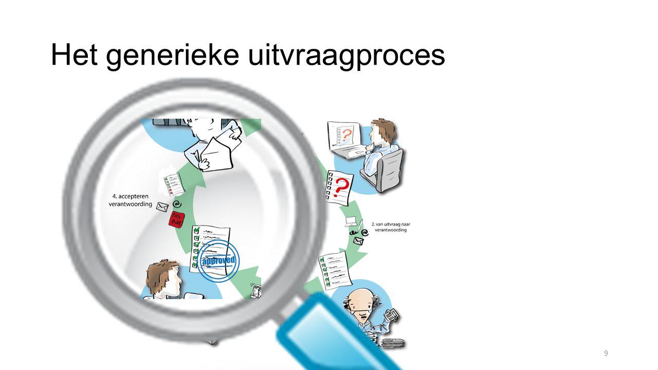 PROCEDURE voor i-proces (her)ontwerp (netwerkniveau) – DUS GEEN I-PROCES!! 50