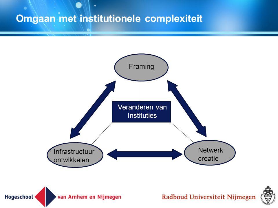 Omgaan met institutionele complexiteit Veranderen van Instituties Framing Netwerk creatie Infrastructuur ontwikkelen